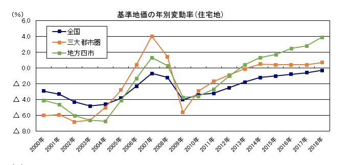 Expect home sales to continue on a downward trend ? : Japan real